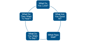 The Startup Business 5 Questions